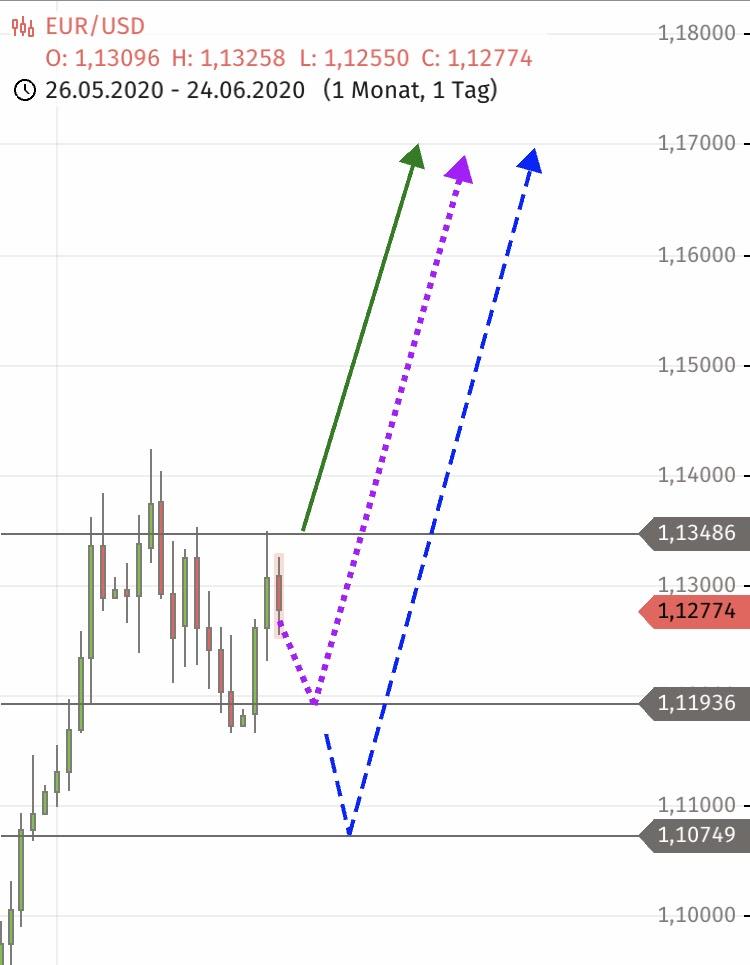 EUR/USD VORHER 24.06.2020